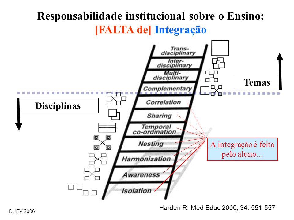 Responsabilidade institucional sobre o Ensino: [FALTA de] Integração